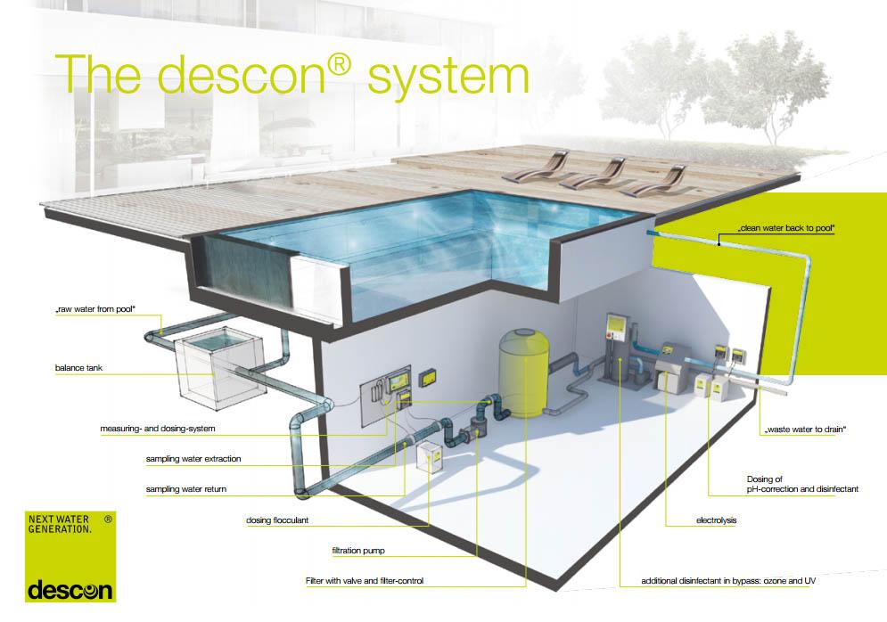 úprava vody v bazéne technológiami Descon