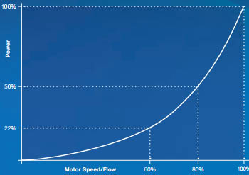 Protiprúdne systémy Delfino graf