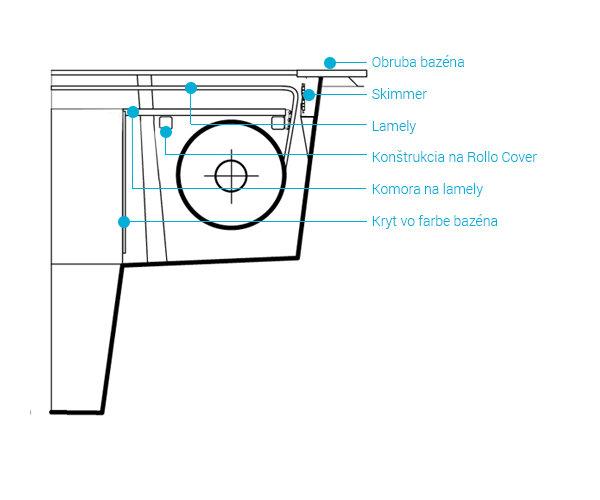 Prekrytie bazénov Rollo Cover Compass